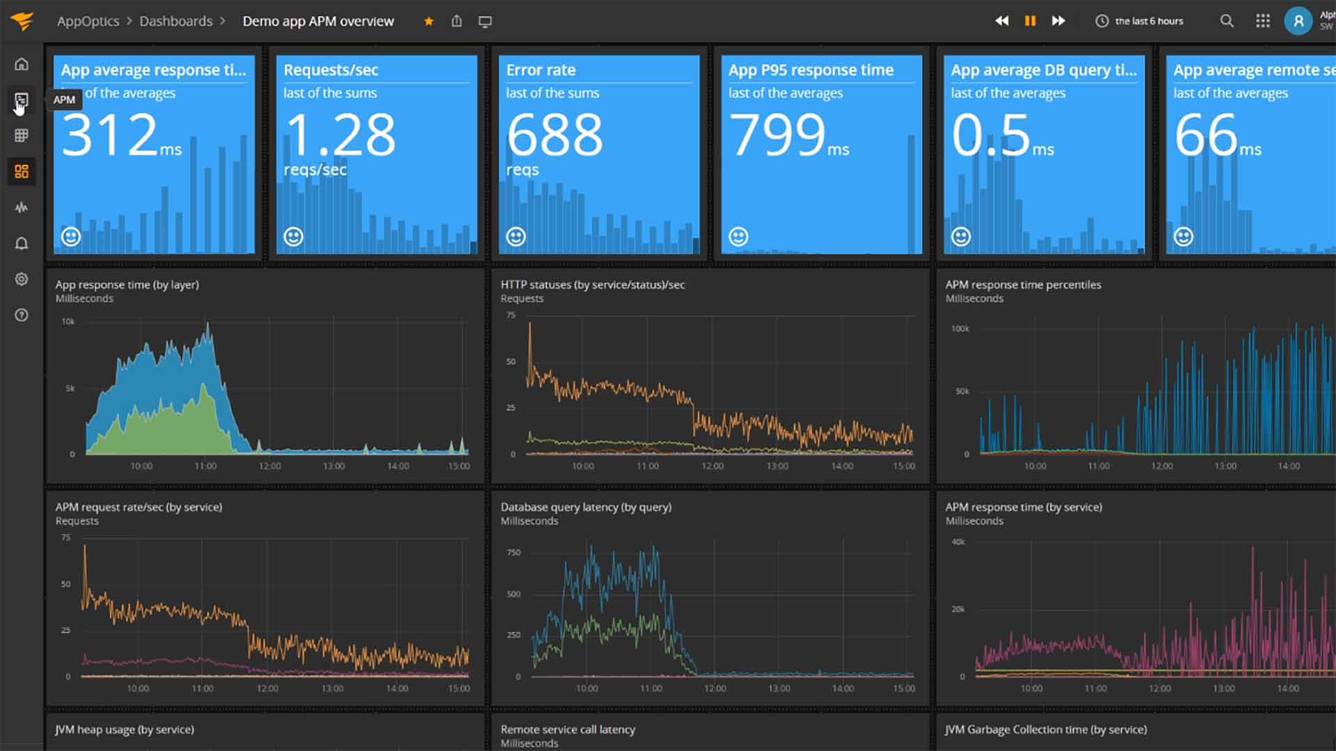 Application Performance Monitoring Dasboard Screenshot