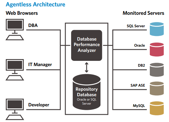 Database Performance Analyzer Agentless Architecture