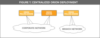 Centralized Orion Deployment