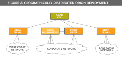 Geographically Distributed Orion Deployment