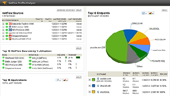 Traffic and bandwidth analysis dashboard
