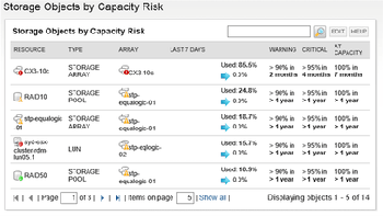 Automated storage capacity planning